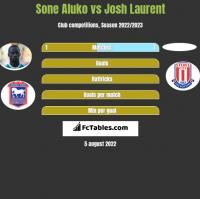 Sone Aluko vs Josh Laurent h2h player stats