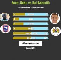Sone Aluko vs Kal Naismith h2h player stats