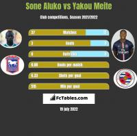 Sone Aluko vs Yakou Meite h2h player stats