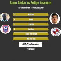 Sone Aluko vs Felipe Araruna h2h player stats