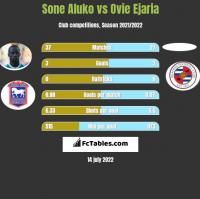 Sone Aluko vs Ovie Ejaria h2h player stats