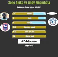 Sone Aluko vs Andy Rinomhota h2h player stats