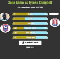 Sone Aluko vs Tyrese Campbell h2h player stats