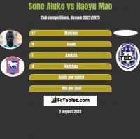 Sone Aluko vs Haoyu Mao h2h player stats