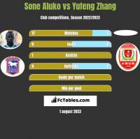 Sone Aluko vs Yufeng Zhang h2h player stats