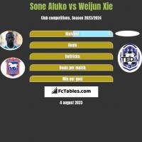 Sone Aluko vs Weijun Xie h2h player stats