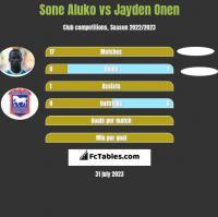 Sone Aluko vs Jayden Onen h2h player stats
