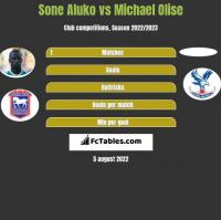 Sone Aluko vs Michael Olise h2h player stats