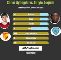 Soner Aydogdu vs Afriyie Acquah h2h player stats