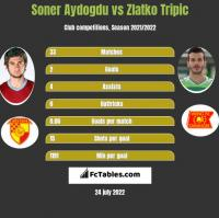 Soner Aydogdu vs Zlatko Tripic h2h player stats