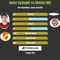 Soner Aydogdu vs Ahmed Ildiz h2h player stats