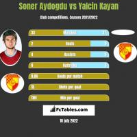 Soner Aydogdu vs Yalcin Kayan h2h player stats