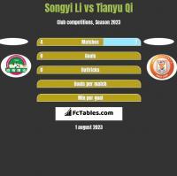 Songyi Li vs Tianyu Qi h2h player stats