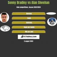 Sonny Bradley vs Alan Sheehan h2h player stats