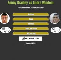 Sonny Bradley vs Andre Wisdom h2h player stats