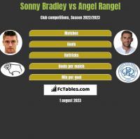 Sonny Bradley vs Angel Rangel h2h player stats