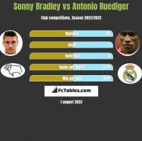 Sonny Bradley vs Antonio Ruediger h2h player stats