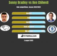 Sonny Bradley vs Ben Chilwell h2h player stats