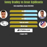 Sonny Bradley vs Cesar Azpilicueta h2h player stats