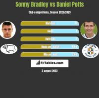 Sonny Bradley vs Daniel Potts h2h player stats
