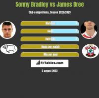 Sonny Bradley vs James Bree h2h player stats