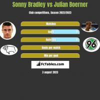 Sonny Bradley vs Julian Boerner h2h player stats