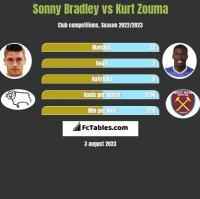 Sonny Bradley vs Kurt Zouma h2h player stats
