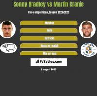 Sonny Bradley vs Martin Cranie h2h player stats