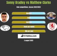 Sonny Bradley vs Matthew Clarke h2h player stats