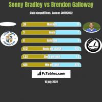 Sonny Bradley vs Brendon Galloway h2h player stats