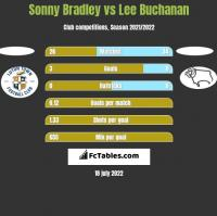 Sonny Bradley vs Lee Buchanan h2h player stats