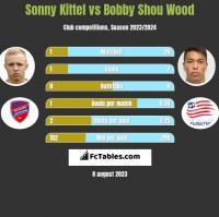 Sonny Kittel vs Bobby Shou Wood h2h player stats