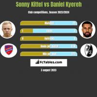 Sonny Kittel vs Daniel Kyereh h2h player stats