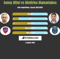 Sonny Kittel vs Dimitrios Diamantakos h2h player stats