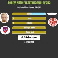Sonny Kittel vs Emmanuel Iyoha h2h player stats