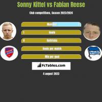 Sonny Kittel vs Fabian Reese h2h player stats