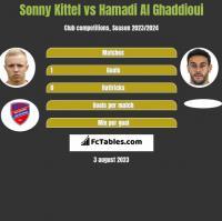 Sonny Kittel vs Hamadi Al Ghaddioui h2h player stats