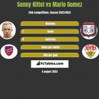 Sonny Kittel vs Mario Gomez h2h player stats