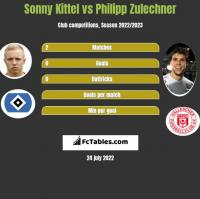 Sonny Kittel vs Philipp Zulechner h2h player stats