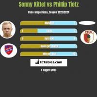 Sonny Kittel vs Phillip Tietz h2h player stats