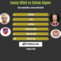 Sonny Kittel vs Stefan Aigner h2h player stats