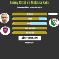 Sonny Kittel vs Makana Baku h2h player stats