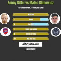 Sonny Kittel vs Mateo Klimowicz h2h player stats