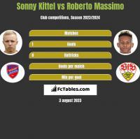 Sonny Kittel vs Roberto Massimo h2h player stats