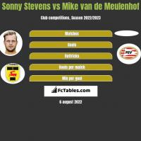 Sonny Stevens vs Mike van de Meulenhof h2h player stats