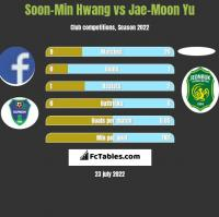 Soon-Min Hwang vs Jae-Moon Yu h2h player stats