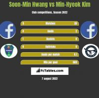 Soon-Min Hwang vs Min-Hyeok Kim h2h player stats