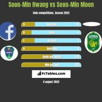 Soon-Min Hwang vs Seon-Min Moon h2h player stats