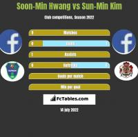 Soon-Min Hwang vs Sun-Min Kim h2h player stats