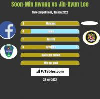 Soon-Min Hwang vs Jin-Hyun Lee h2h player stats